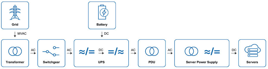 AC Architecture in Datacenters