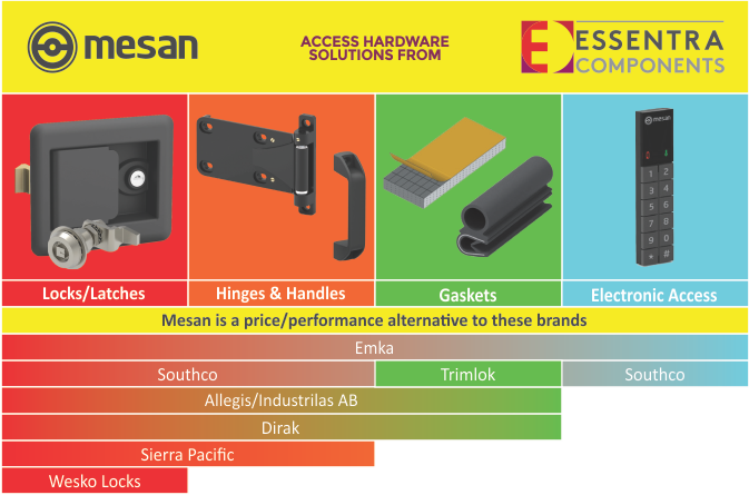 Mesan Product Range and Competitors