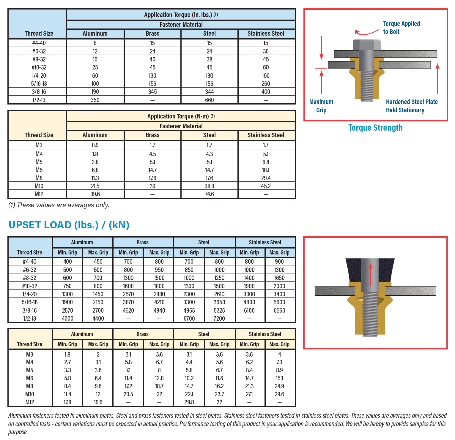 Atlas MaxTite® PERFORMANCE DATA TORQUE STRENGTH DATA - TORQUE-AXIAL LOAD RELATIONSHIP